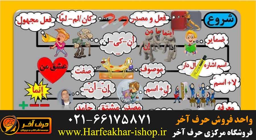 نقشه راه عربی