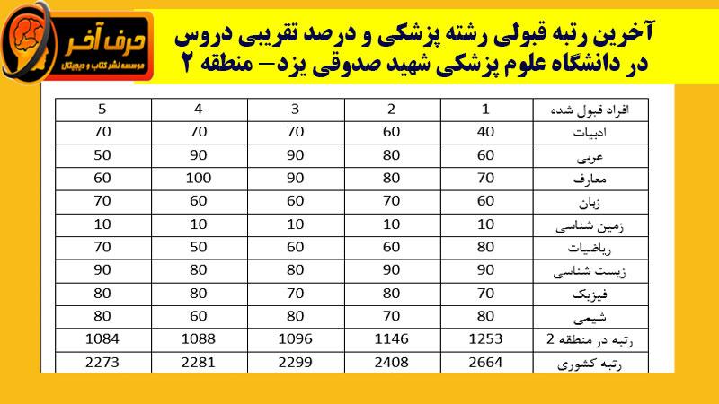 درصد های لازم برای قبولی در دانشگاه شهید صدوقی یزد