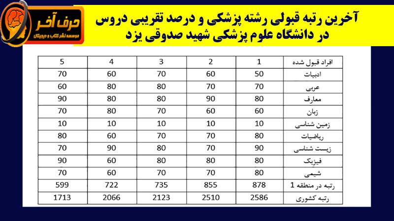 رتبه قبولی دانشگاه شهید صدوقی یزد