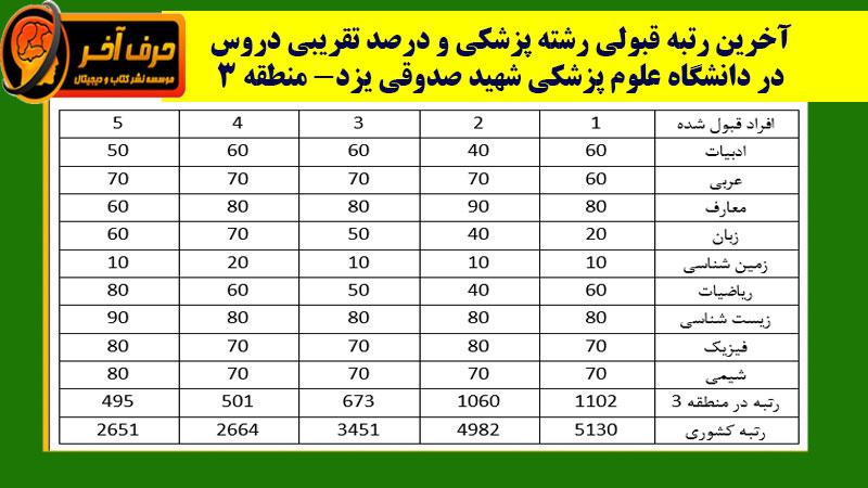 شرایط قبولی دانشگاه صدوقی یزد